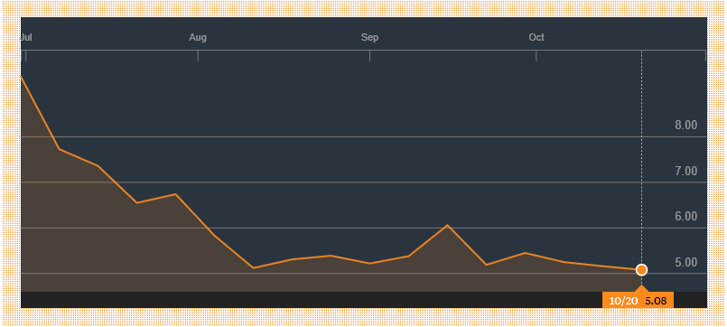 Am I Next? Blue Apron - Loss since IPO