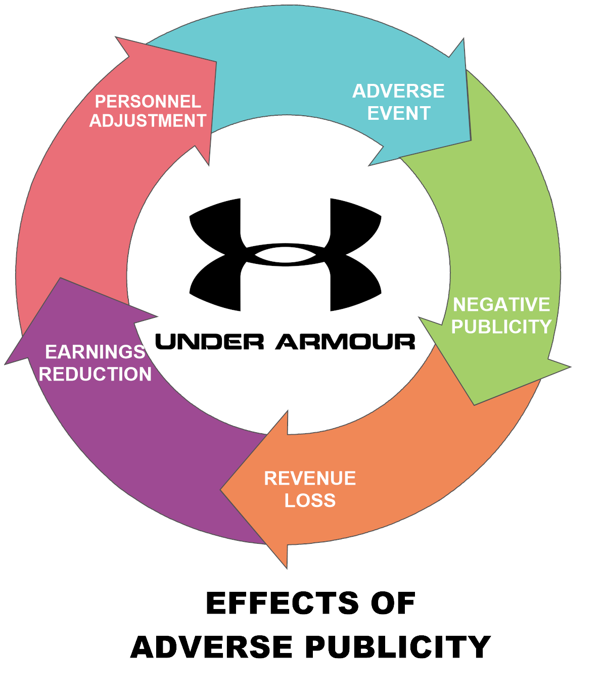 Am I Next? Under Armour Layoffs and Restructuring