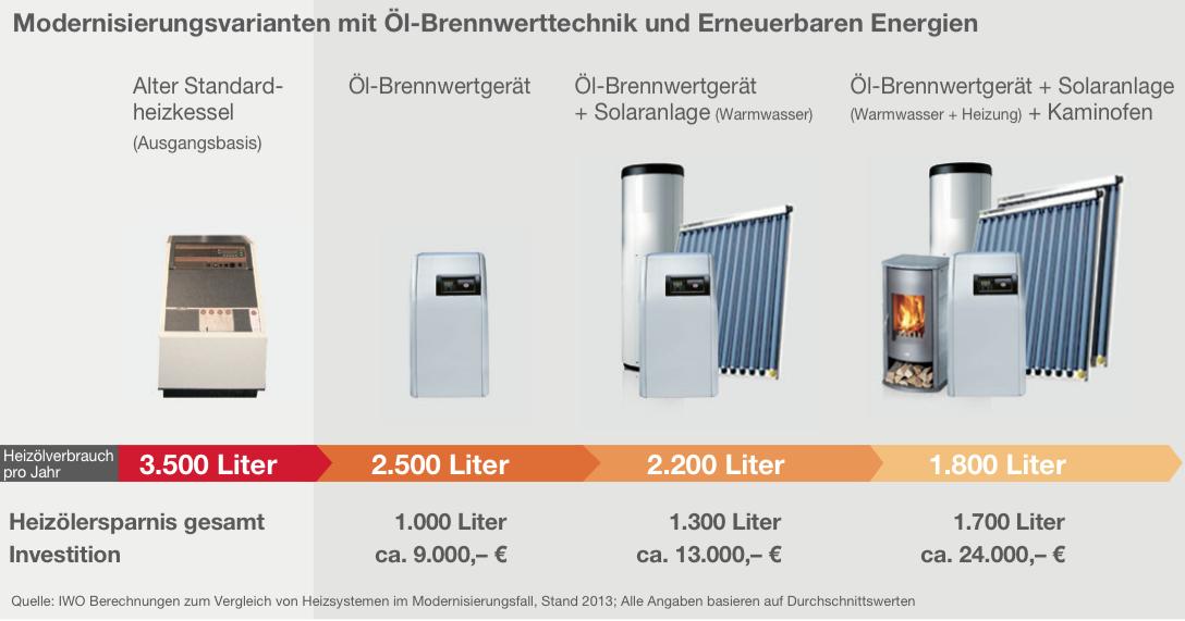 Öl-Brennwerttechnik: ideale Basis für die Einbindung von Solar und Holz