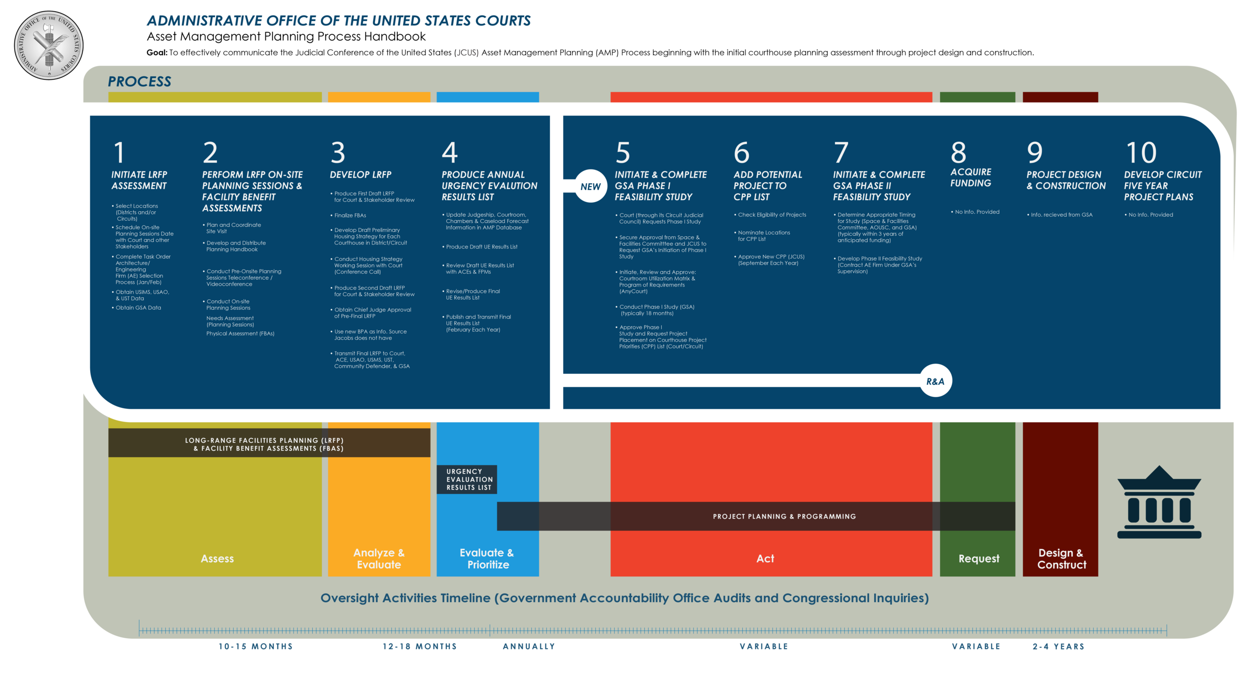 AOUSC AMP Handbook Timeline and Graphics-04.png