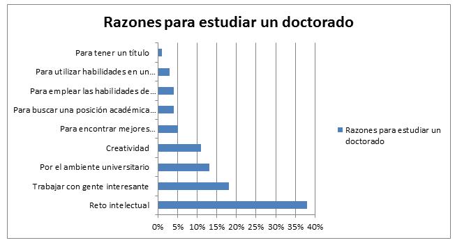 Razones para estudiar un PhD.png