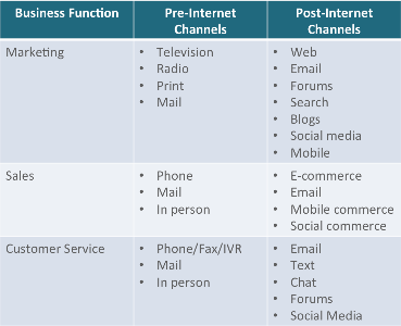 Business Function Channels.png