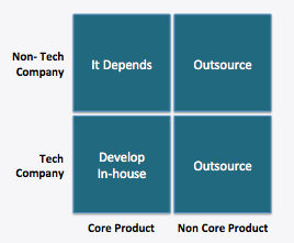 Outsourcing Model.png