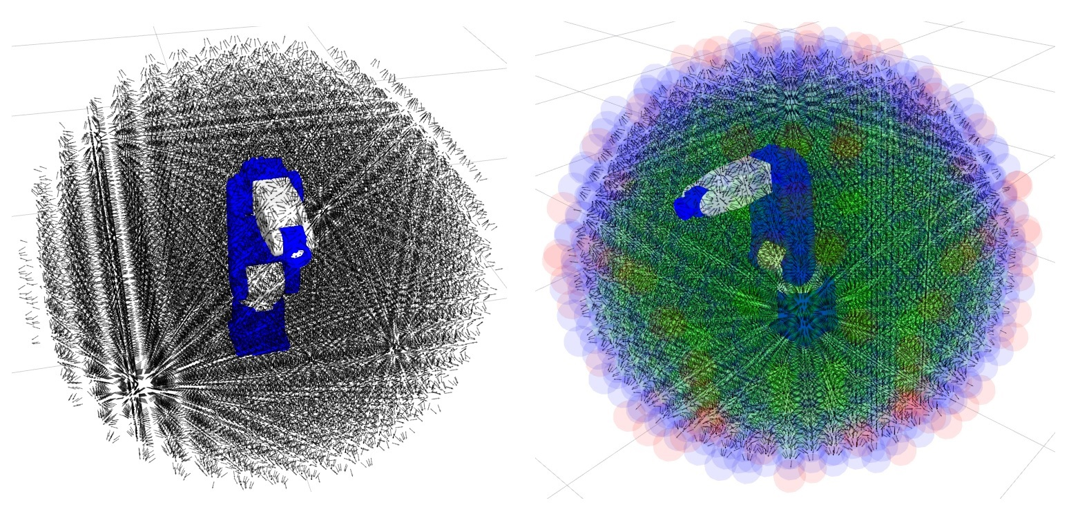 Reachable positions for a robot (left), and 6 DOF poses superimposed on reachable positions (right).