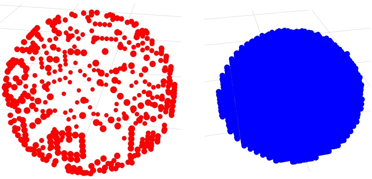 Spheres with low Reachability (left), and high reachability (right)