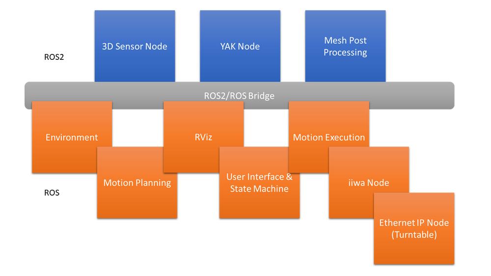 Block Diagram of SwRI ROS-I Automate 2019 Demonstration