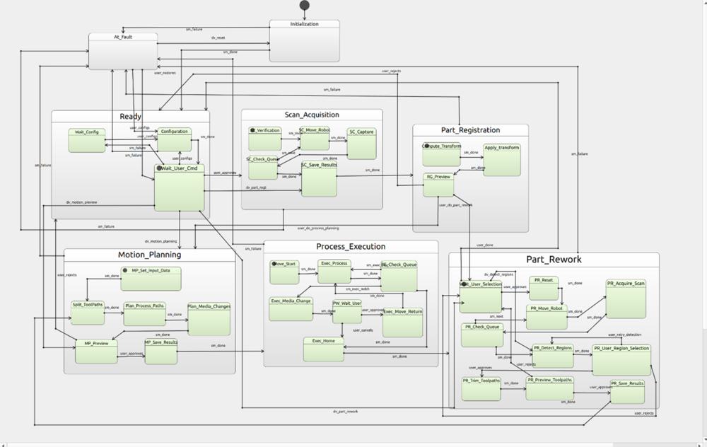 Figure 2. SCXML node diagram