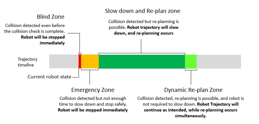 FIGURE 9.  dynamic safety zones