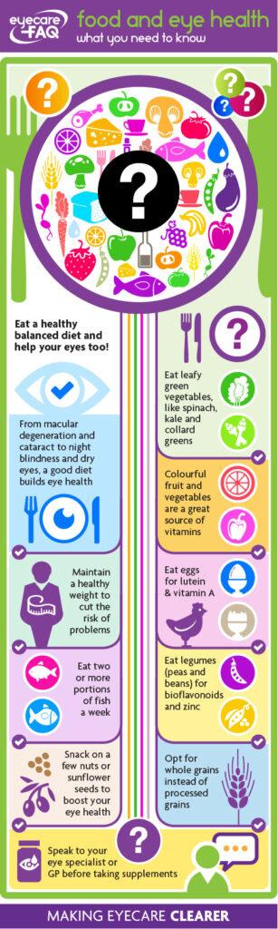 FAQ_Infographic_FOODandEYEHEALTH-307x1024.jpg