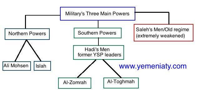 Military's Power Struggle