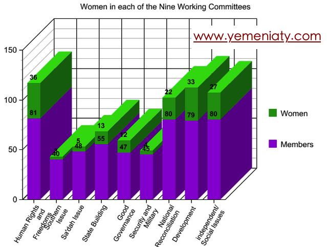 Like expected, women are represented fairly in the development, independent/social issues, human rights and freedom, and national reconciliation group. Women are less likely to be present in serious issues like security and military, Southern and Sa'dah Issue.  The final list of members in the Southern Issue is challenged by the Southern Hirak and will be issued at a later point by the NDC. All these representations are susceptible to change.