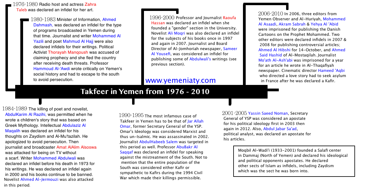 Takfeer in Yemen 1976-2010