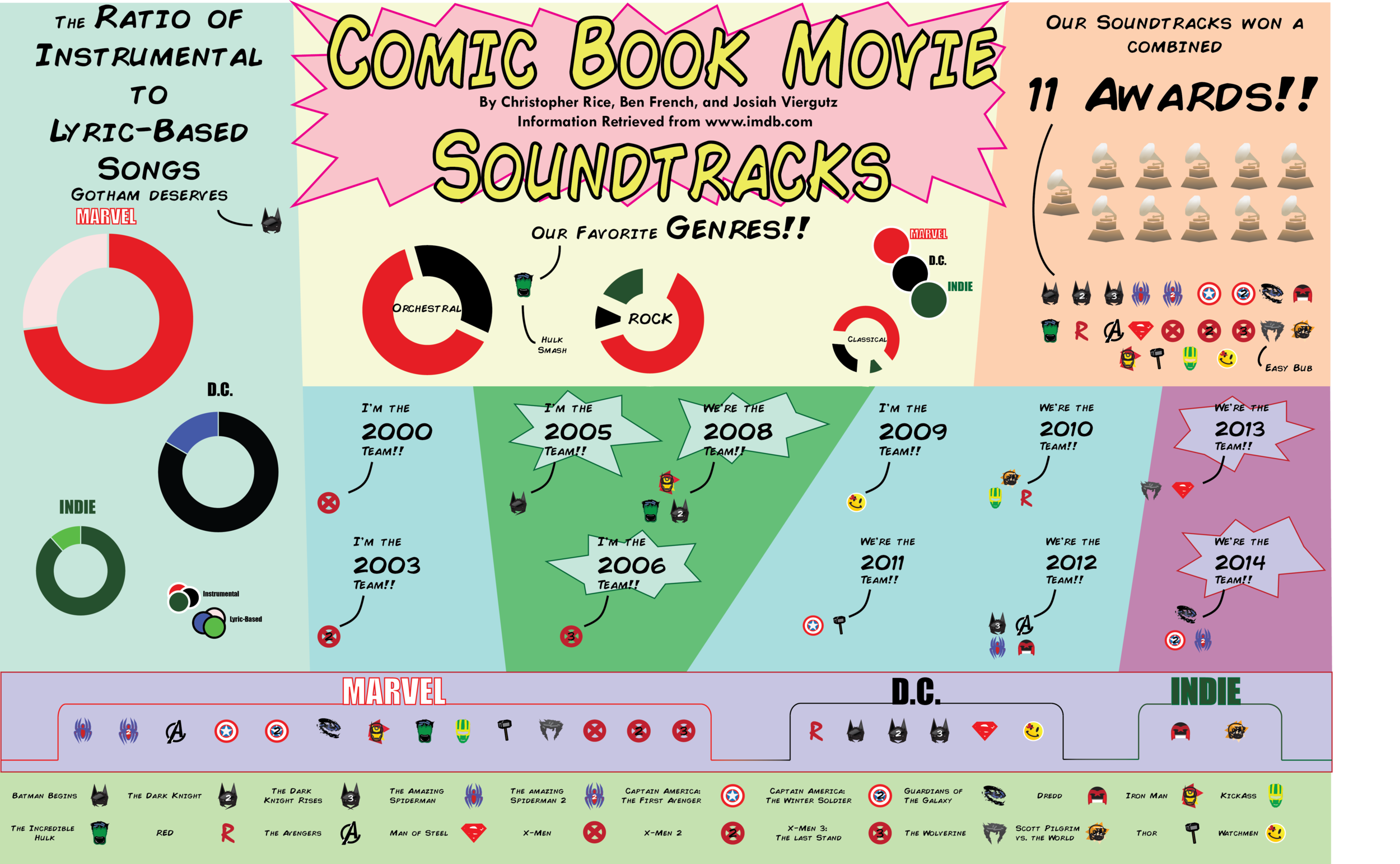 Comic book movie soundtracks infographic     The intent of this project was to create an infographic based off of comic book movie soundtracks. For this project, we completed topic research, created graphics, used appropriate typography and designed the infographic in a clear and organized manner.