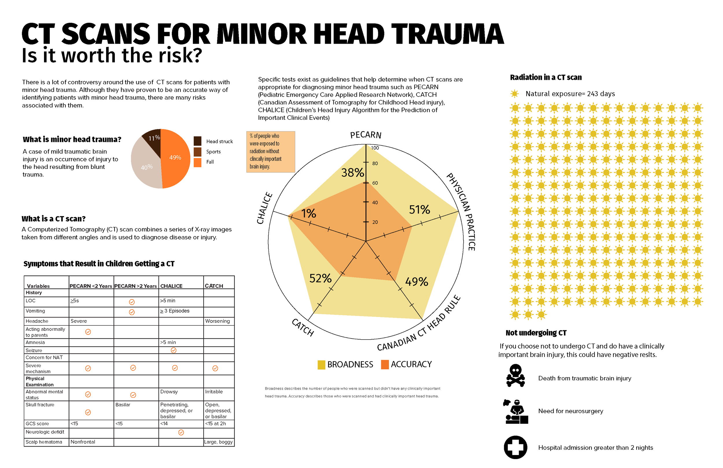 CT scans for minor head trauma     This infographic was designed in collaboration with Choosing Wisely Canada to help patients and doctors have an in depth discussion in order to make an informed decision regarding obtaining a CT scan or not for the patient.