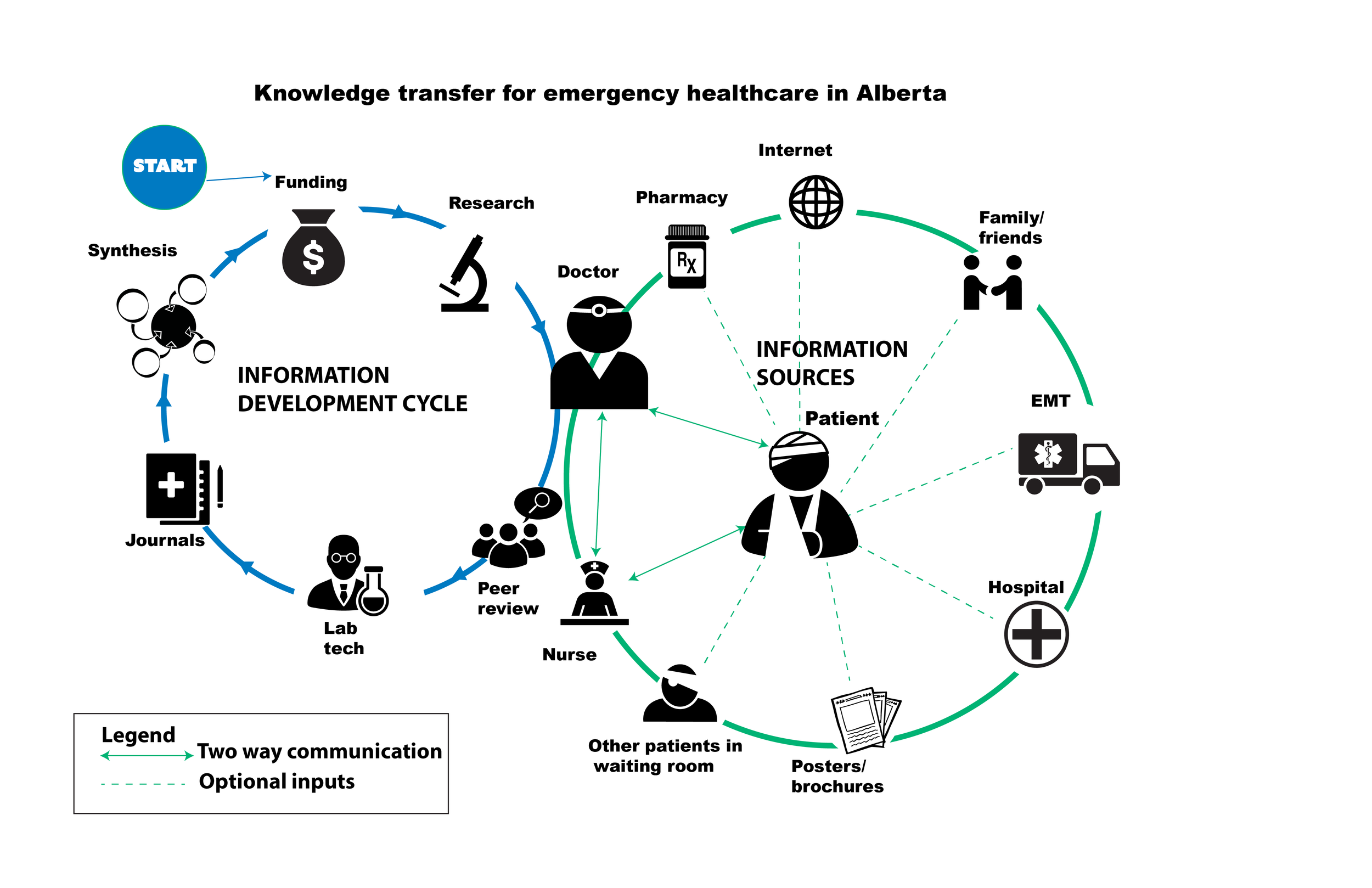 Knowledge transfer for Emergency Healthcare in Alberta     This infographic demonstrates knowledge transfer within emergency healthcare in Alberta. This project involved doing research into how information gets from a doctor to the patient.  The infographic  outlines several common information sources that may be utilized in the process.