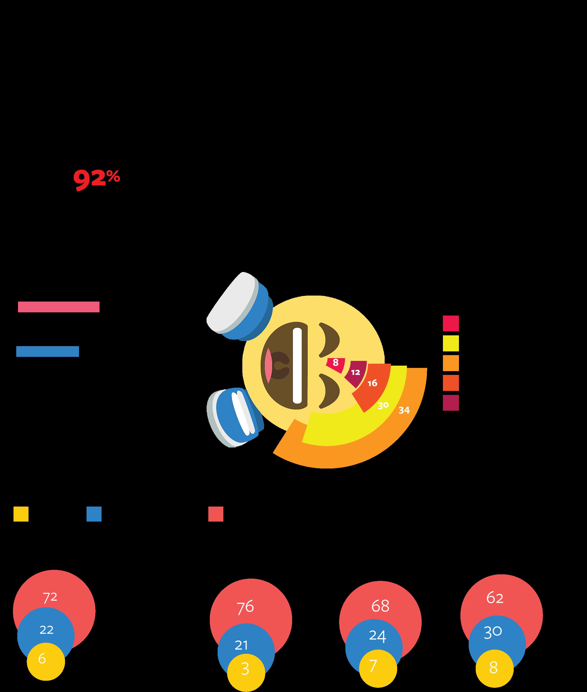 """Emjois"" infographic from /dekode/ magazine"