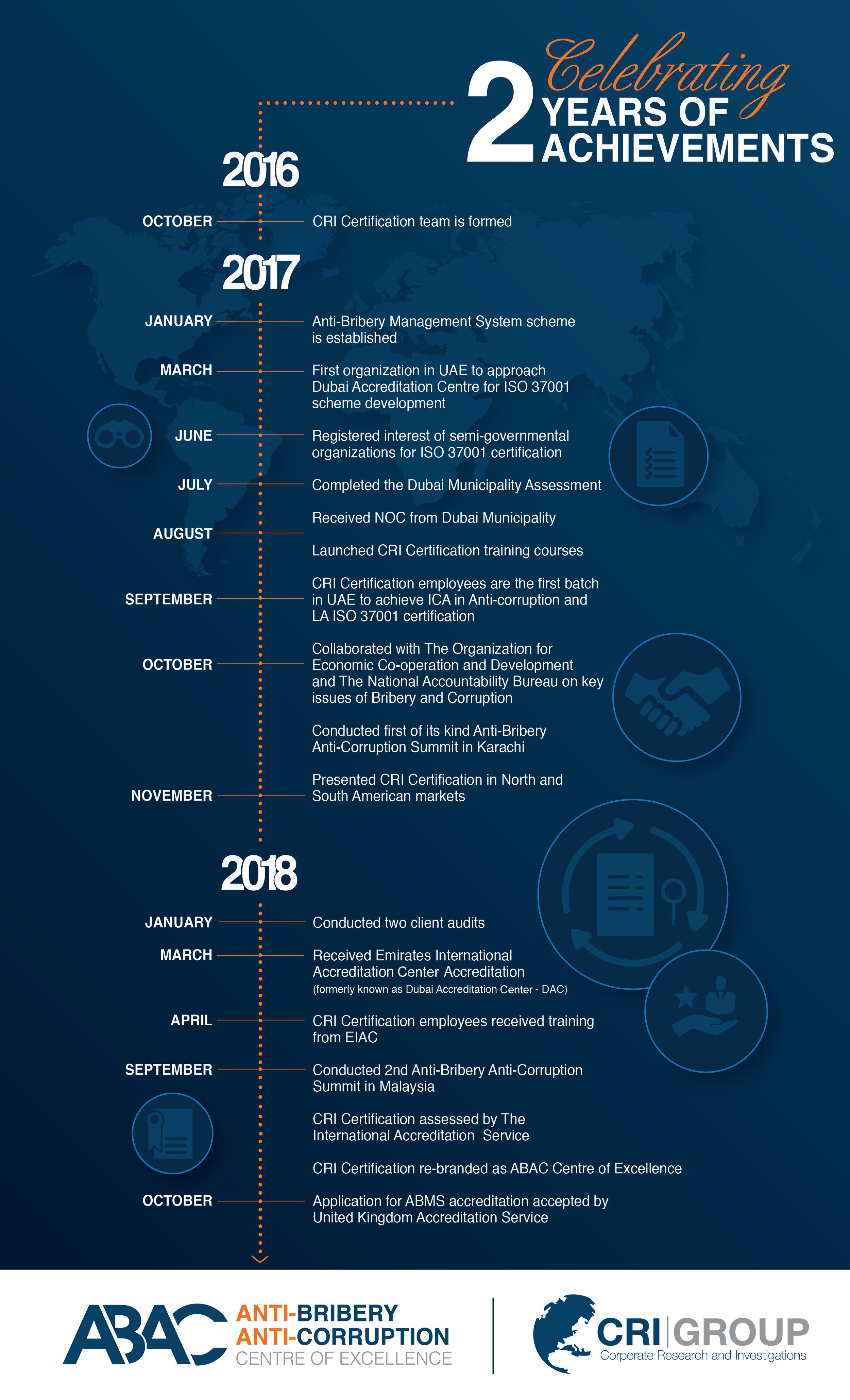 ABAC Timeline Infographic_long.jpg