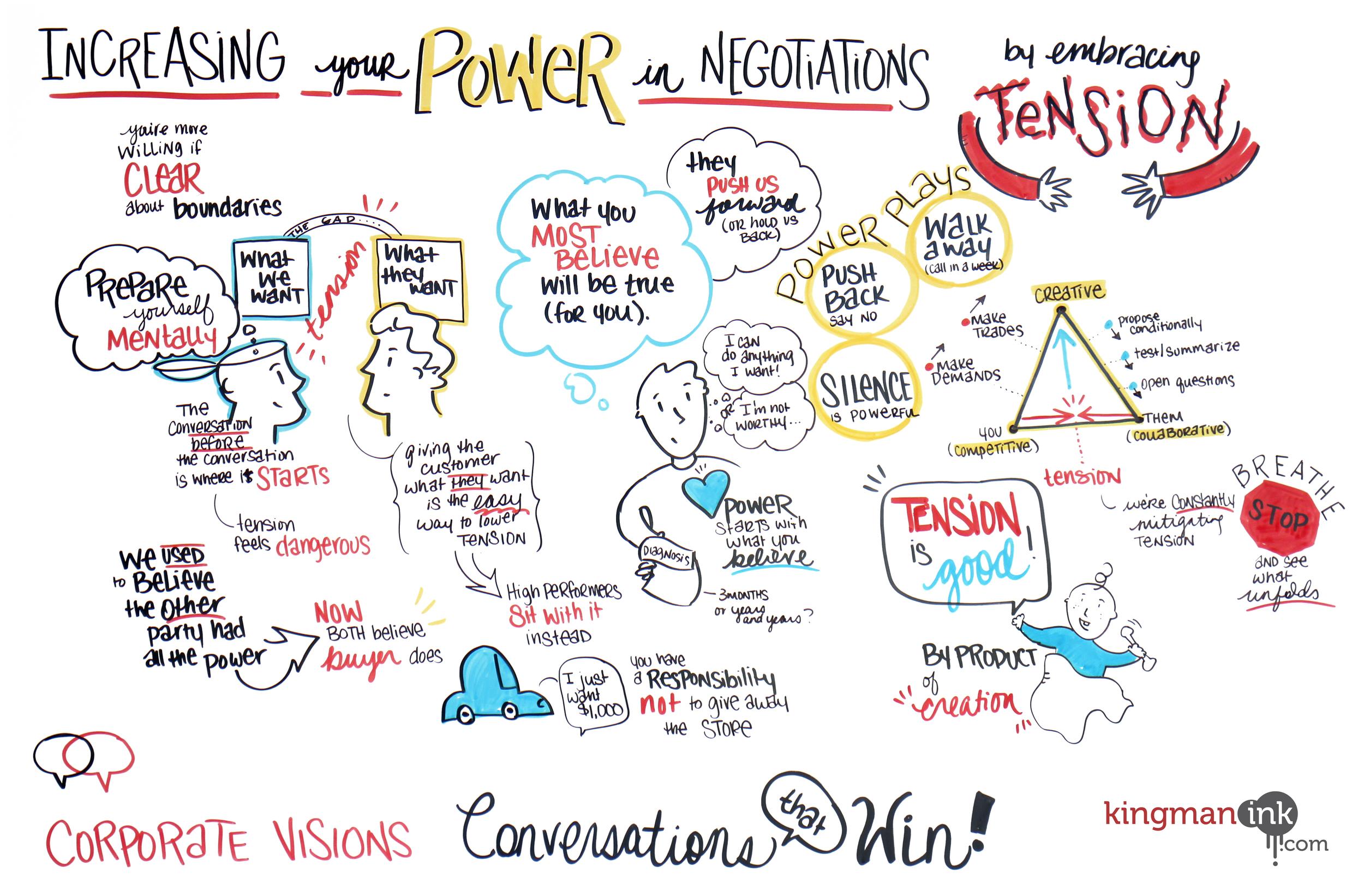 KingmanInk_CorporateVisions_PowerinNegotiations.jpg