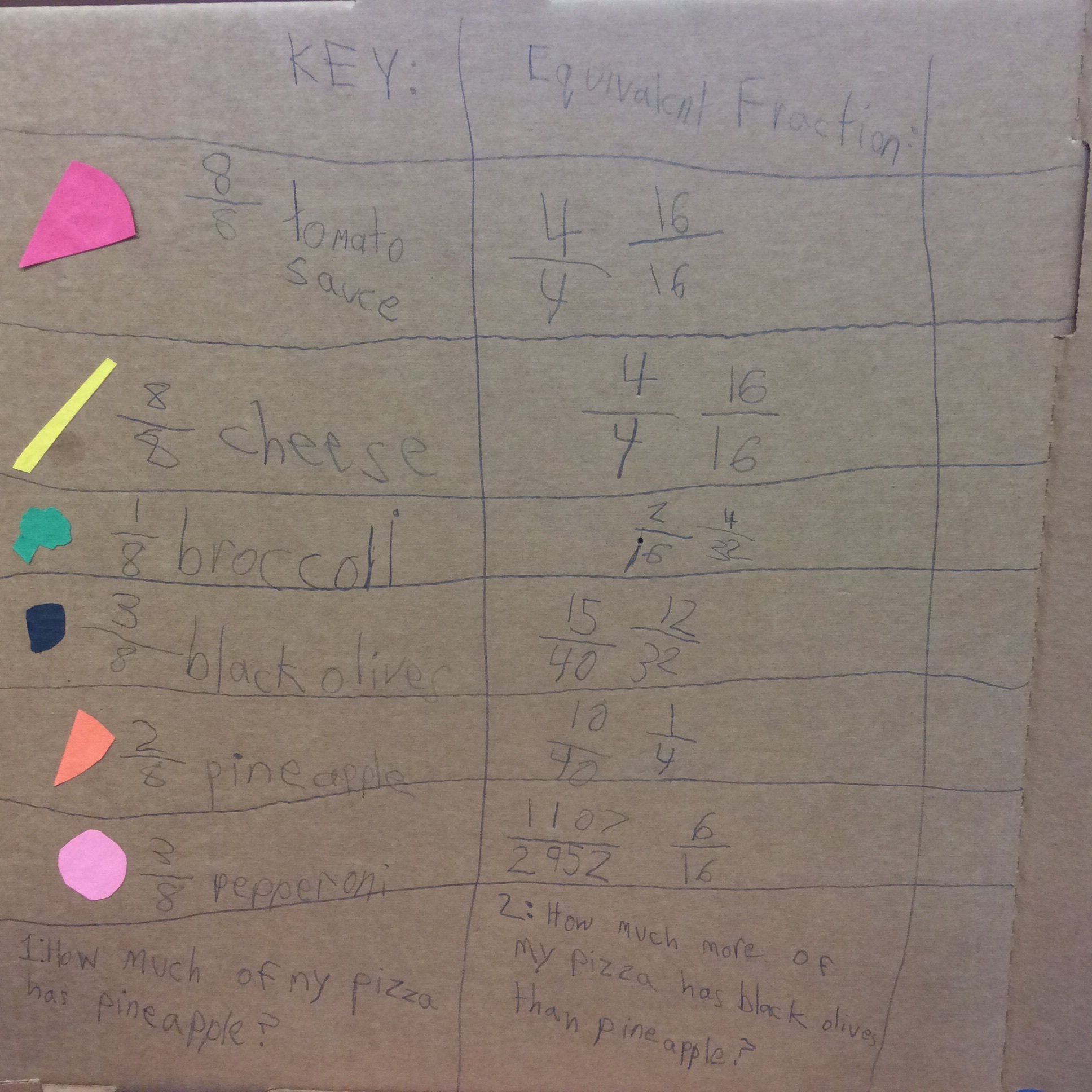 The students created a key to represent their toppings and questions to pose.