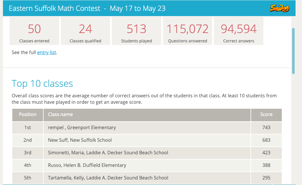 We came in second place for correct answers over all!  I am so proud of how hard my students worked on this contest!