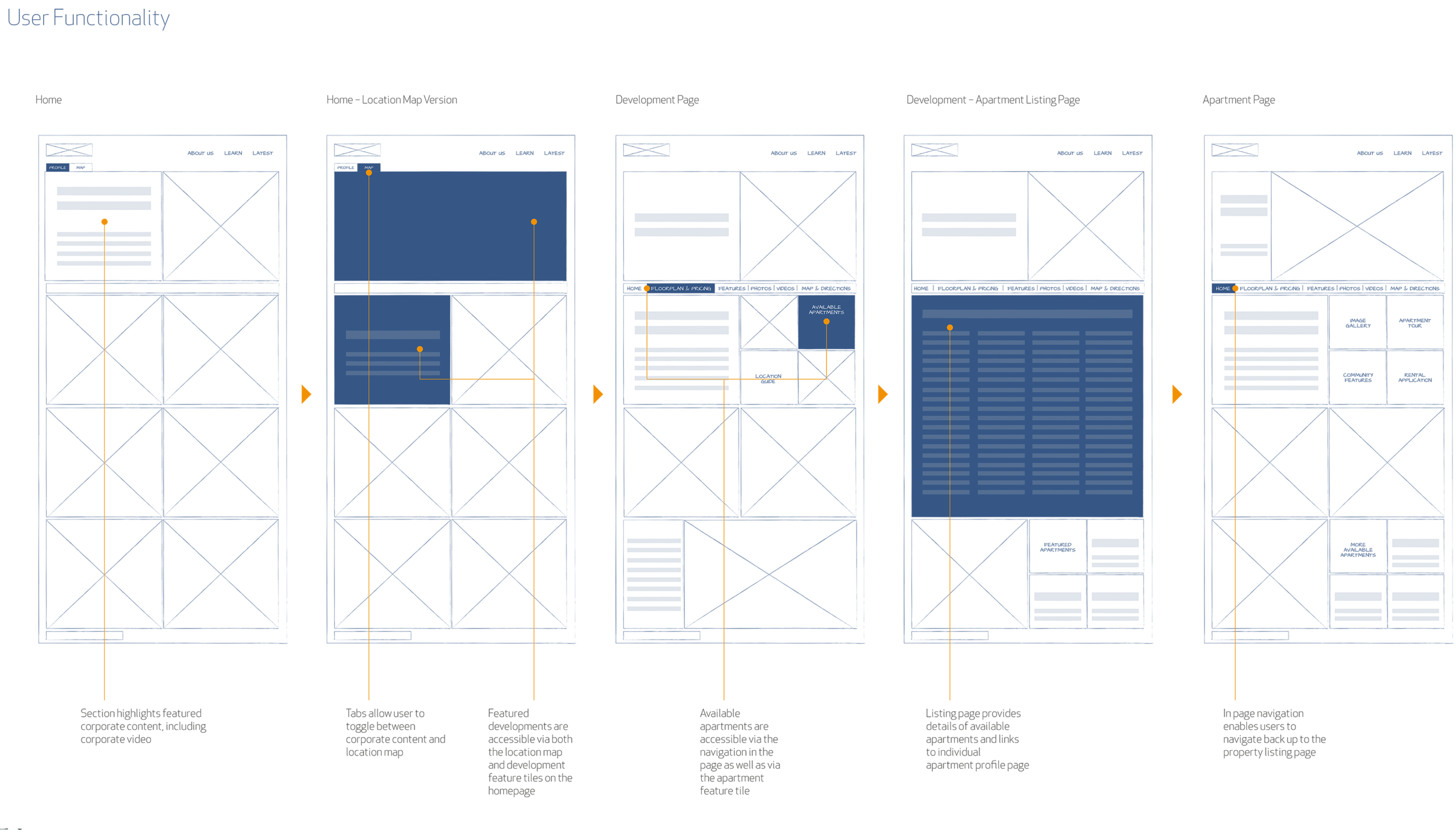 Part of the User Flow and Wireframing developed for the project