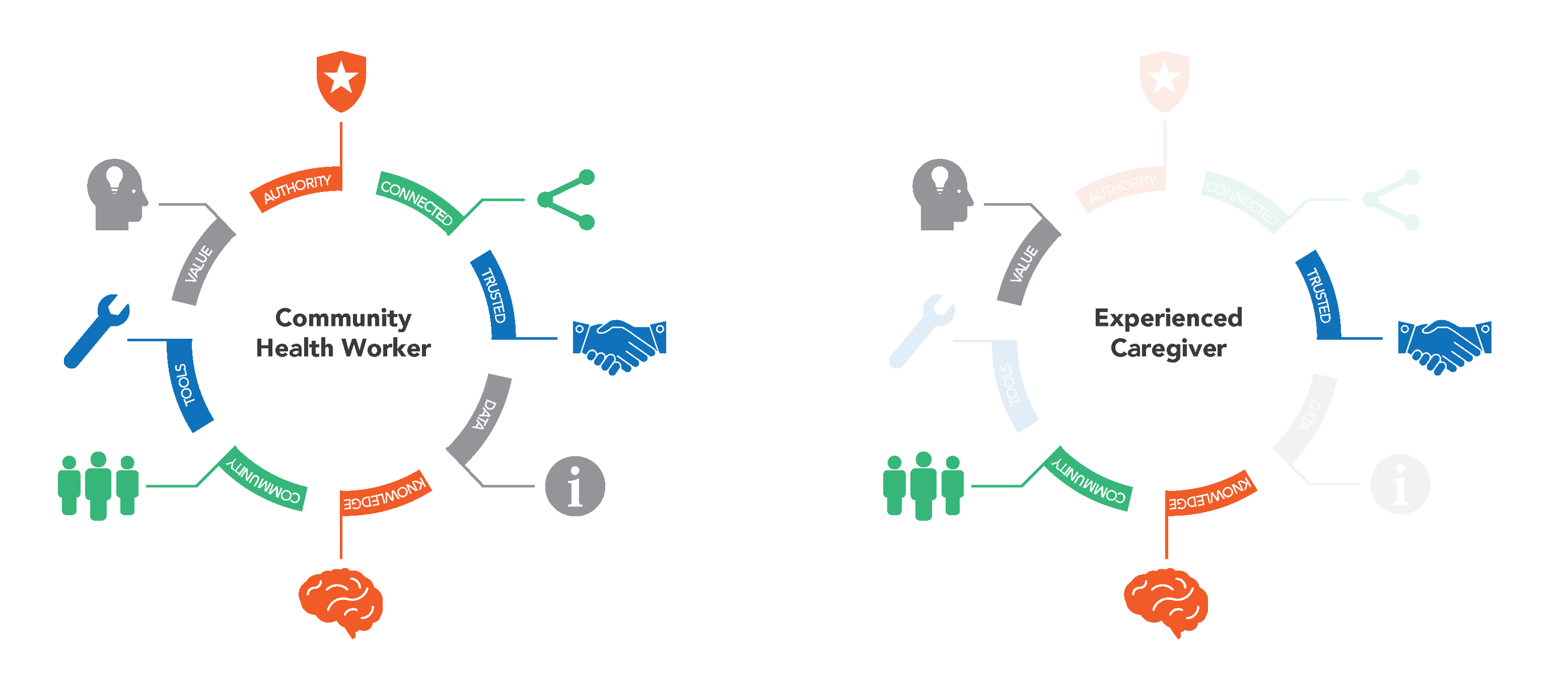 We used this diagram as our design criteria. The solution had to enable experienced caregivers in this way as well as creating new communication channels for CHWs to reach greater numbers of people.