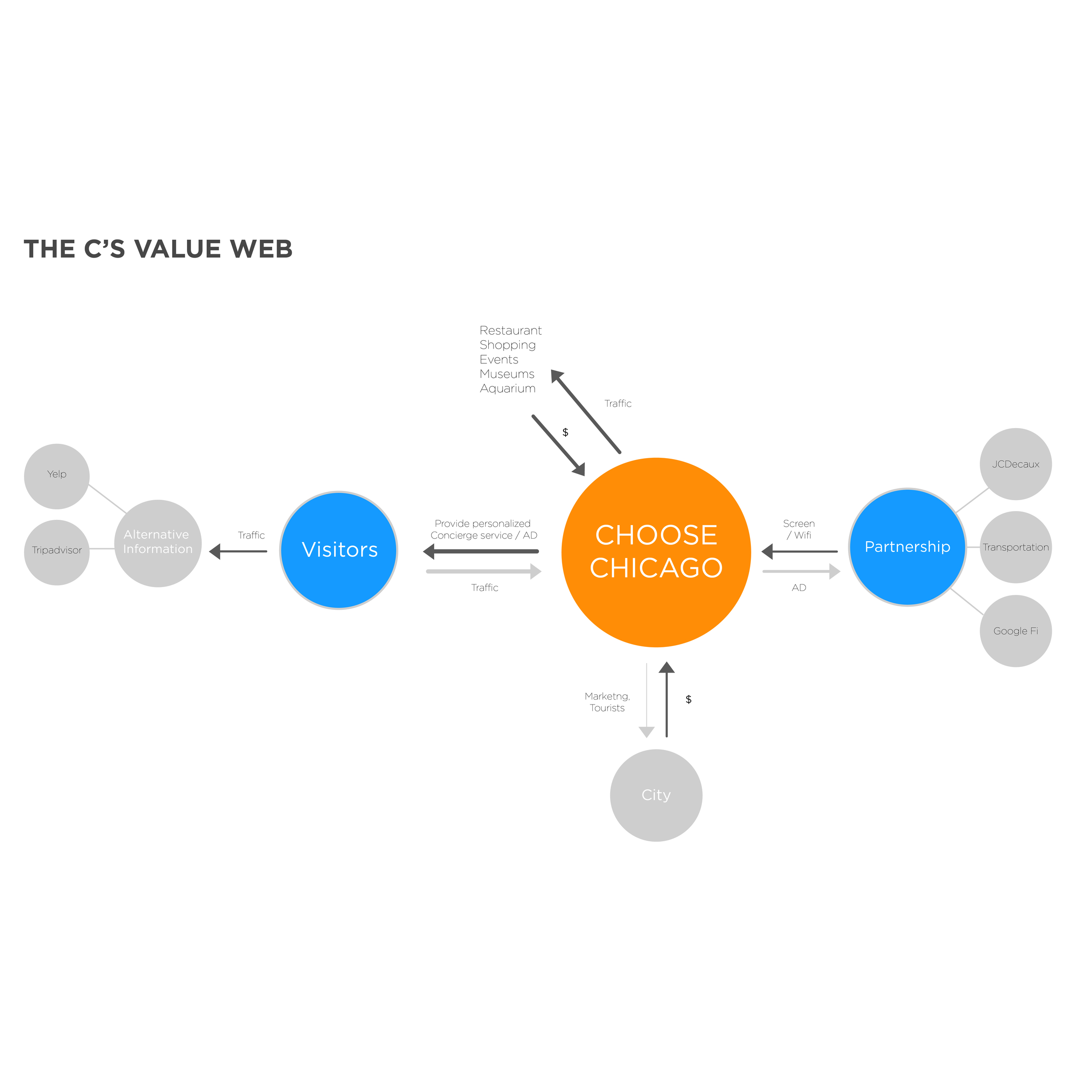 Proposed Value Web