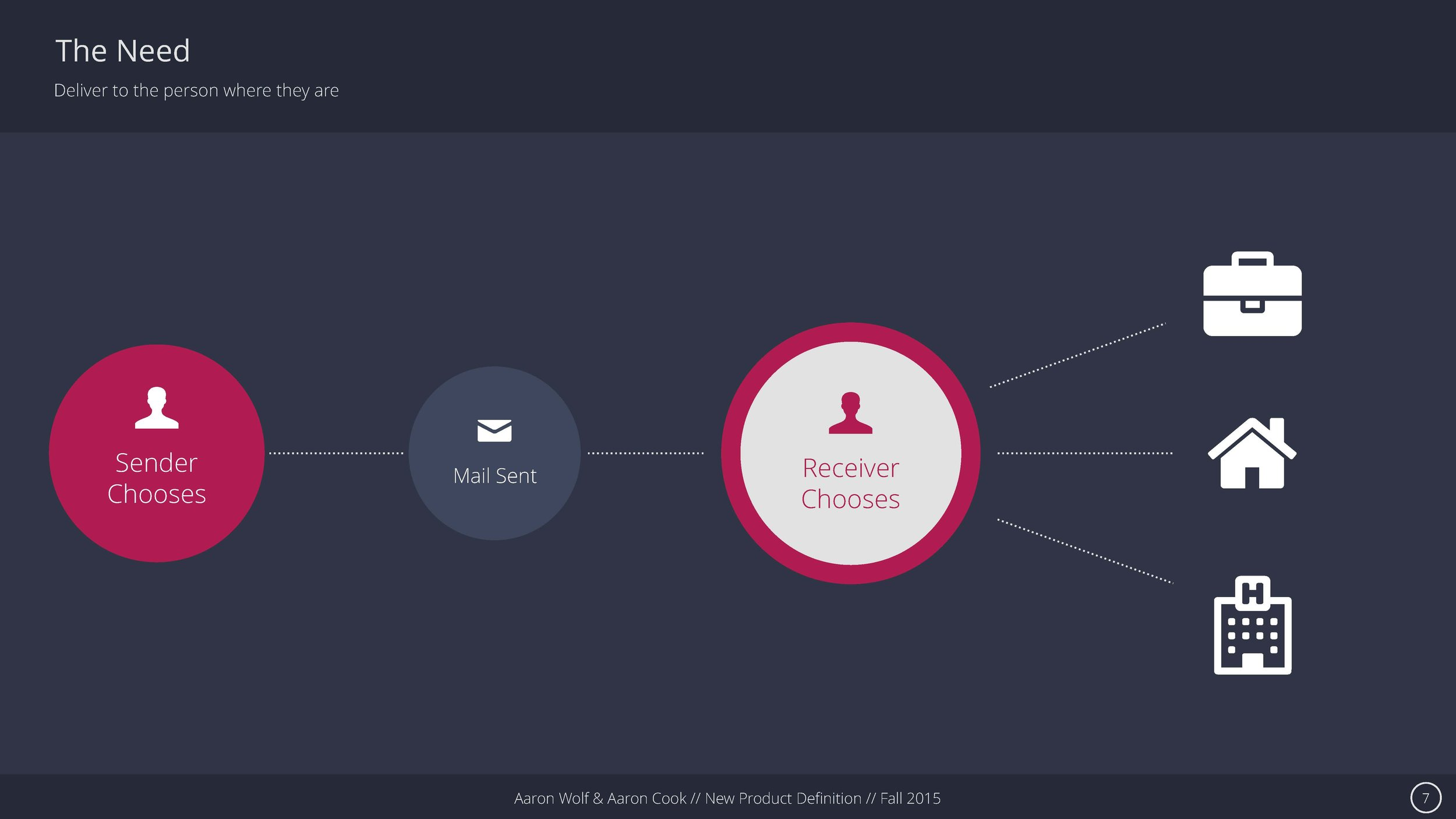 USPS Presentation_Page_07.jpg
