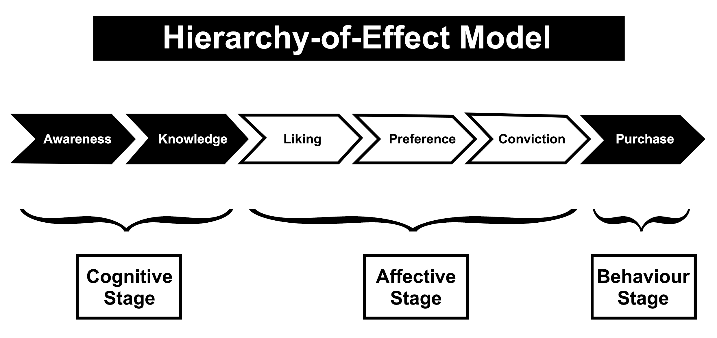 Hierarchy of Effect Model