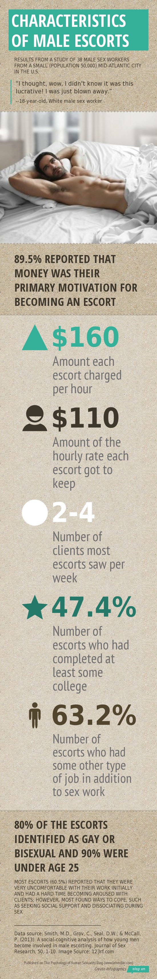 Infographic explaining how much money male escorts get paid and their typical characteristics