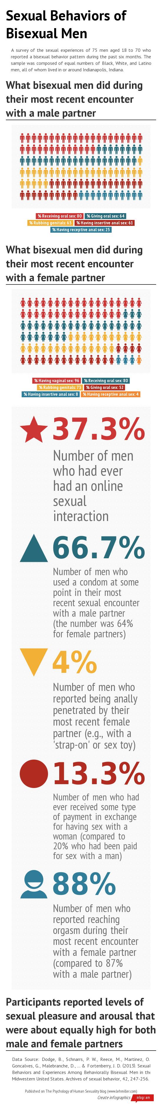 sexual-behaviors-of-bisexual-men.png