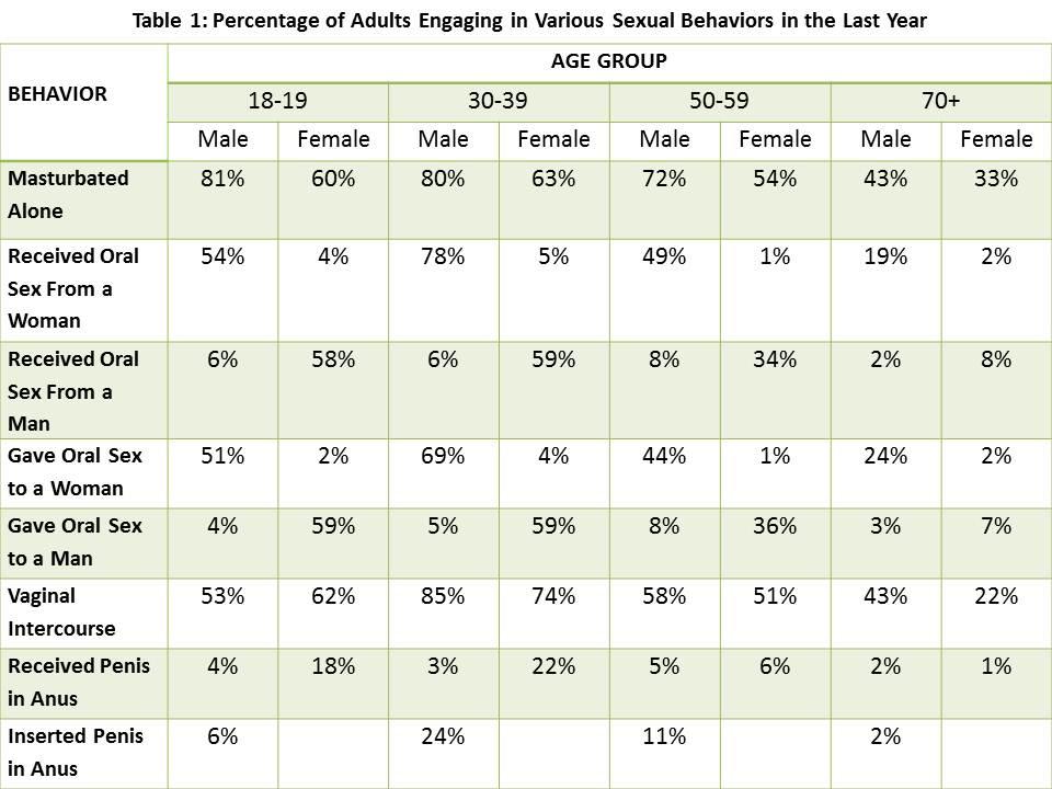 adult-sexual-behavior-statistics-nsshb.jpg