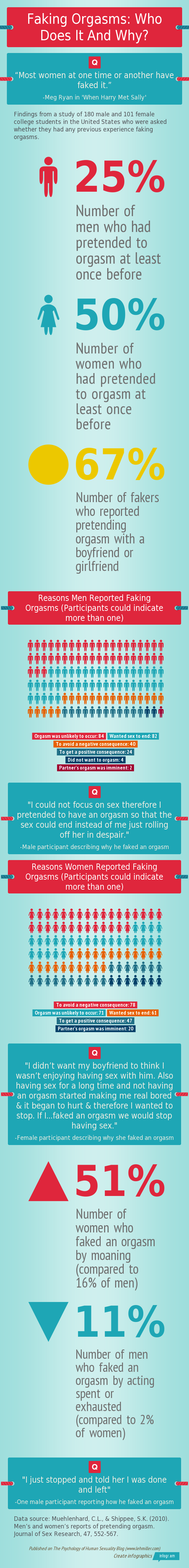 Infographic explaining how frequently people fake orgasms and why they do it
