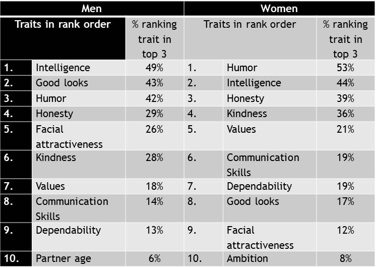 Table explaining men's and women's most desired traits in a romantic partner