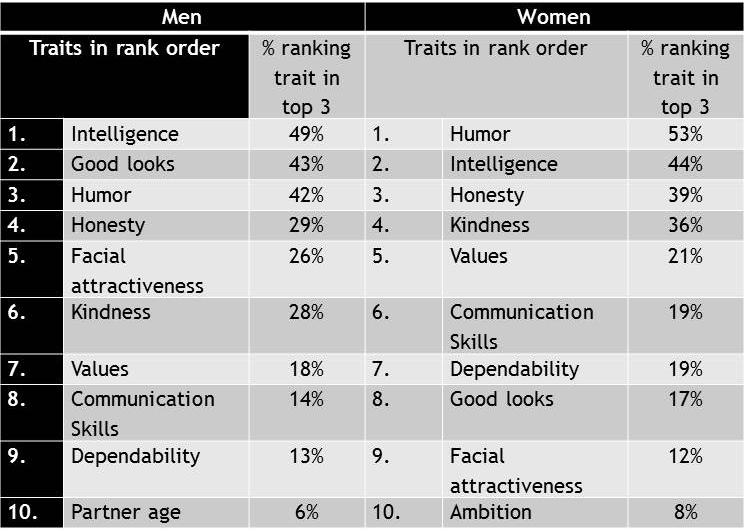 ロマンチックなパートナーで男性と女性の最も望ましい特性を説明する表