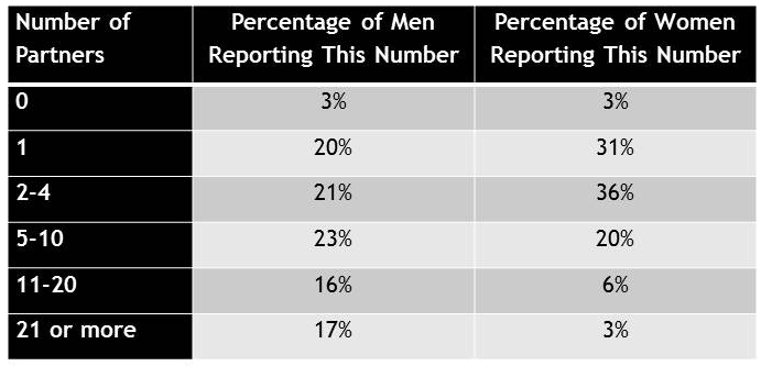 National Health and Social Life survey statistics for lifetime number of sexual partners