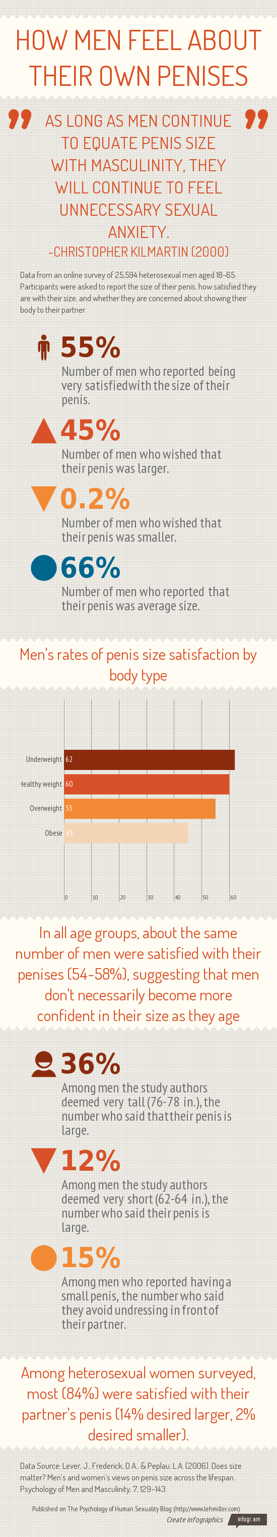 Infographic showing data on how men feel about their own penises