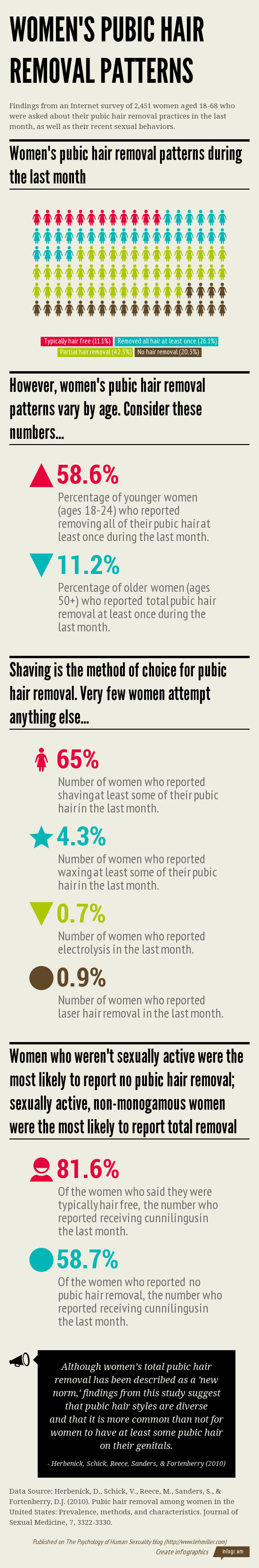 Infographic showing data on the frequency of women's pubic hair removal and methods used