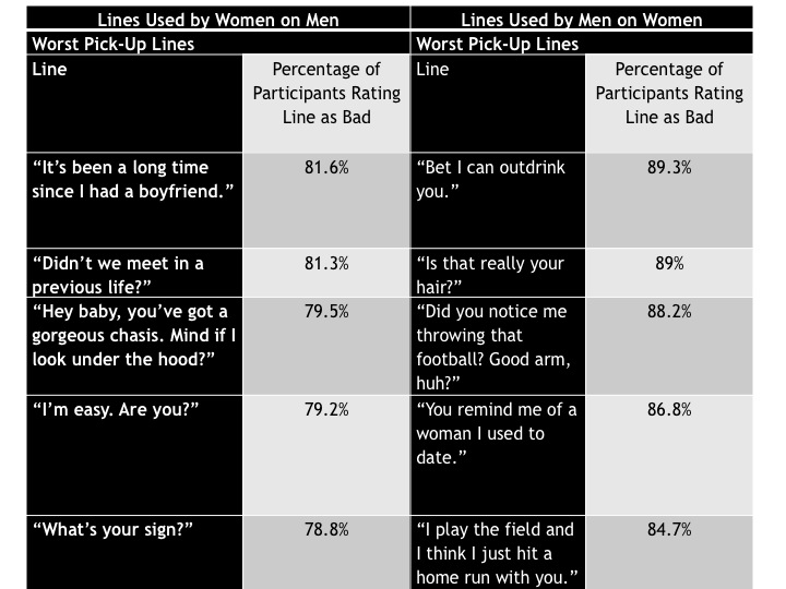 A summary of the worst pick-up lines as determined by research