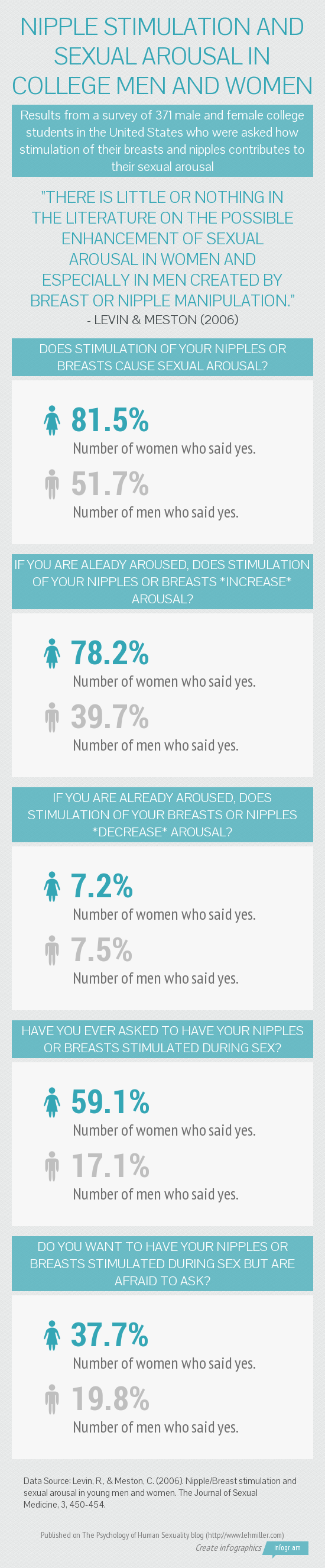 Infographic with data on how college men and women feel about breast and nipple stimulation during sexual activity