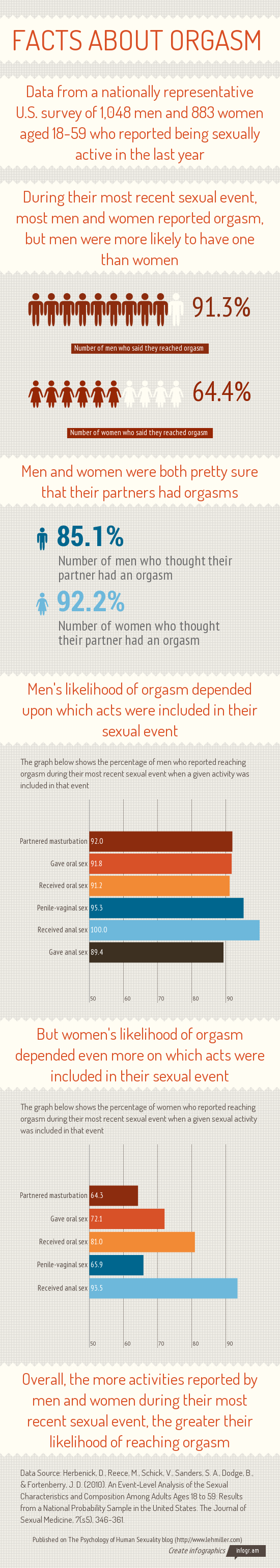 facts-about-orgasm-infographic.png