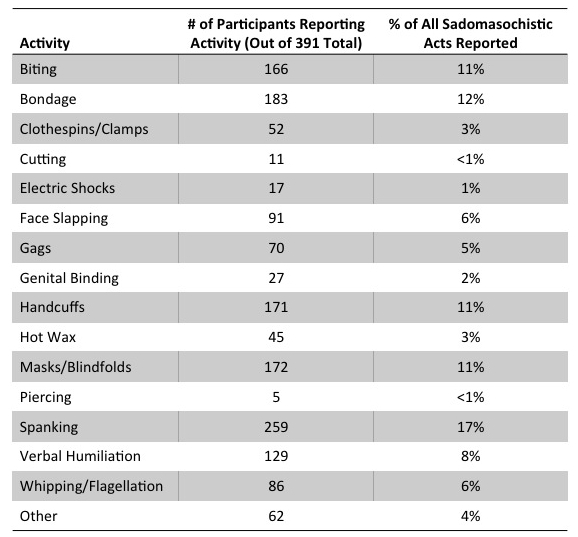 Frequency of sadomasochistic acts among readers of The Psychology of Human Sexuality