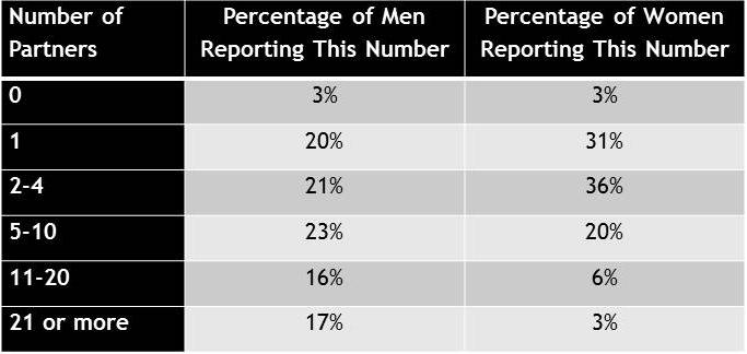 Data Source: National Health and Social Life Survey