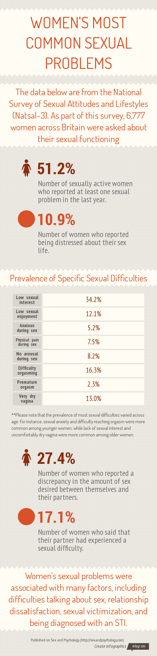 Infographic detailing women's most common sexual problems according to the NATSAL-3