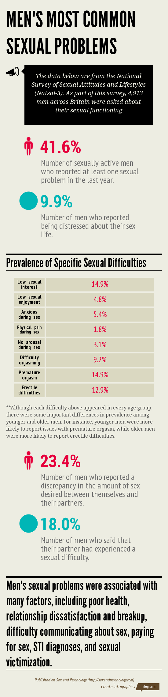 Infographic describing men's most common sexual problems according to the Natsal-3