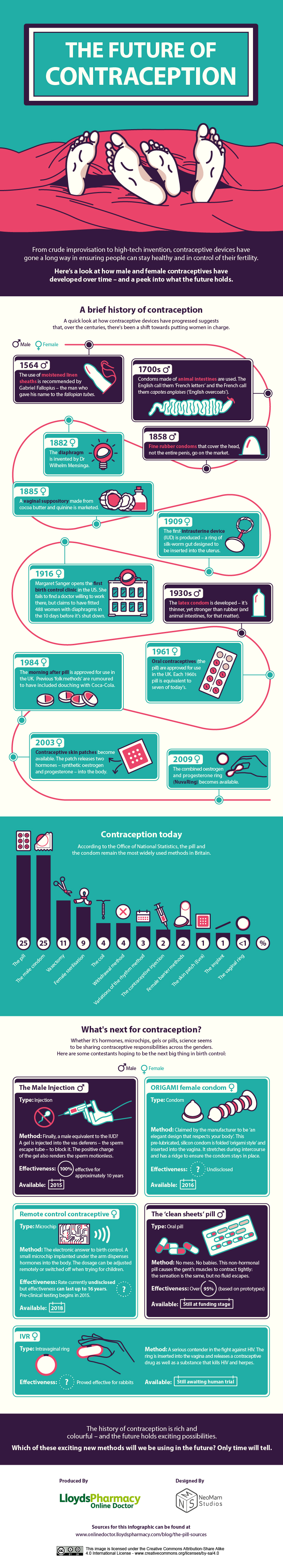infographic-the-future-of-contraception.jpg