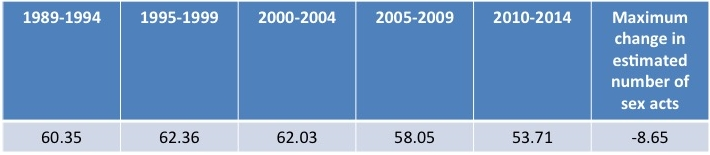 Average estimated number of times Americans had sex 1989-2014, according to Twenge, Sherman, and Wells (2017).
