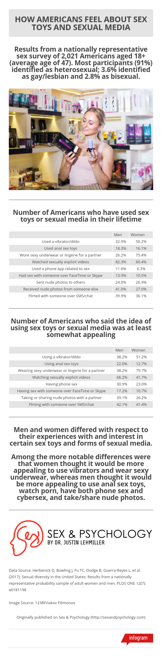 infographic-sex-toys-sexual-media.png