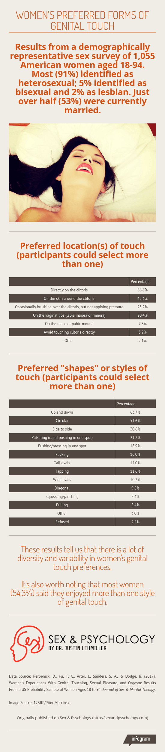 infographic-womens-preferred-genital-touch.png