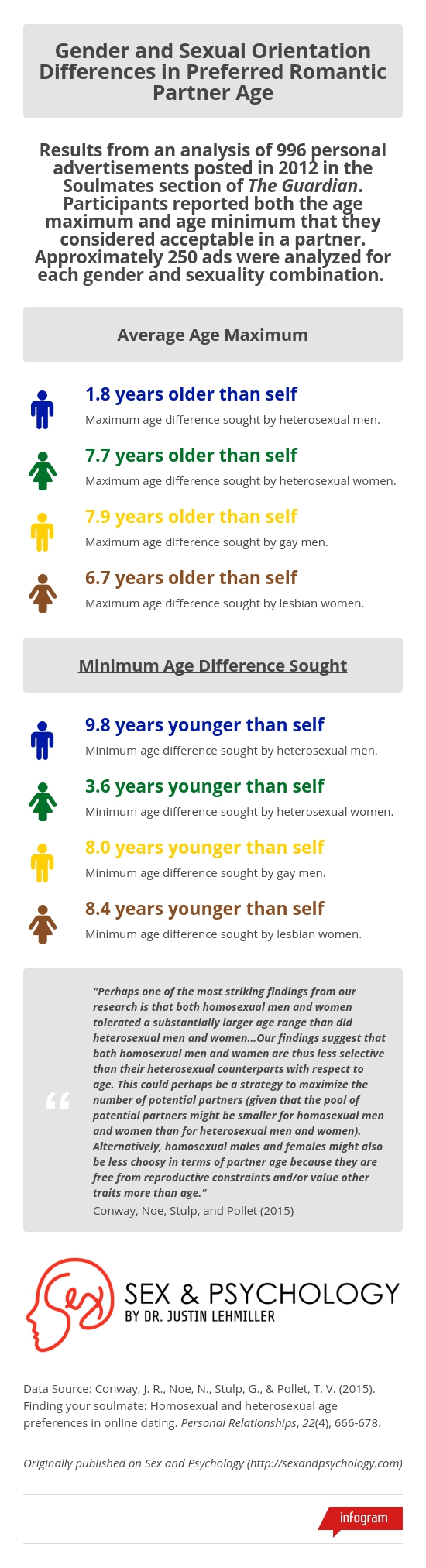 infographic-age-preferences-gender-sexuality.jpg
